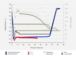 Manometric Temperature Measurement